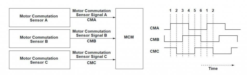 CMA, CMB, and CMC waveform relationship from P1560 section Honda Civic service manual