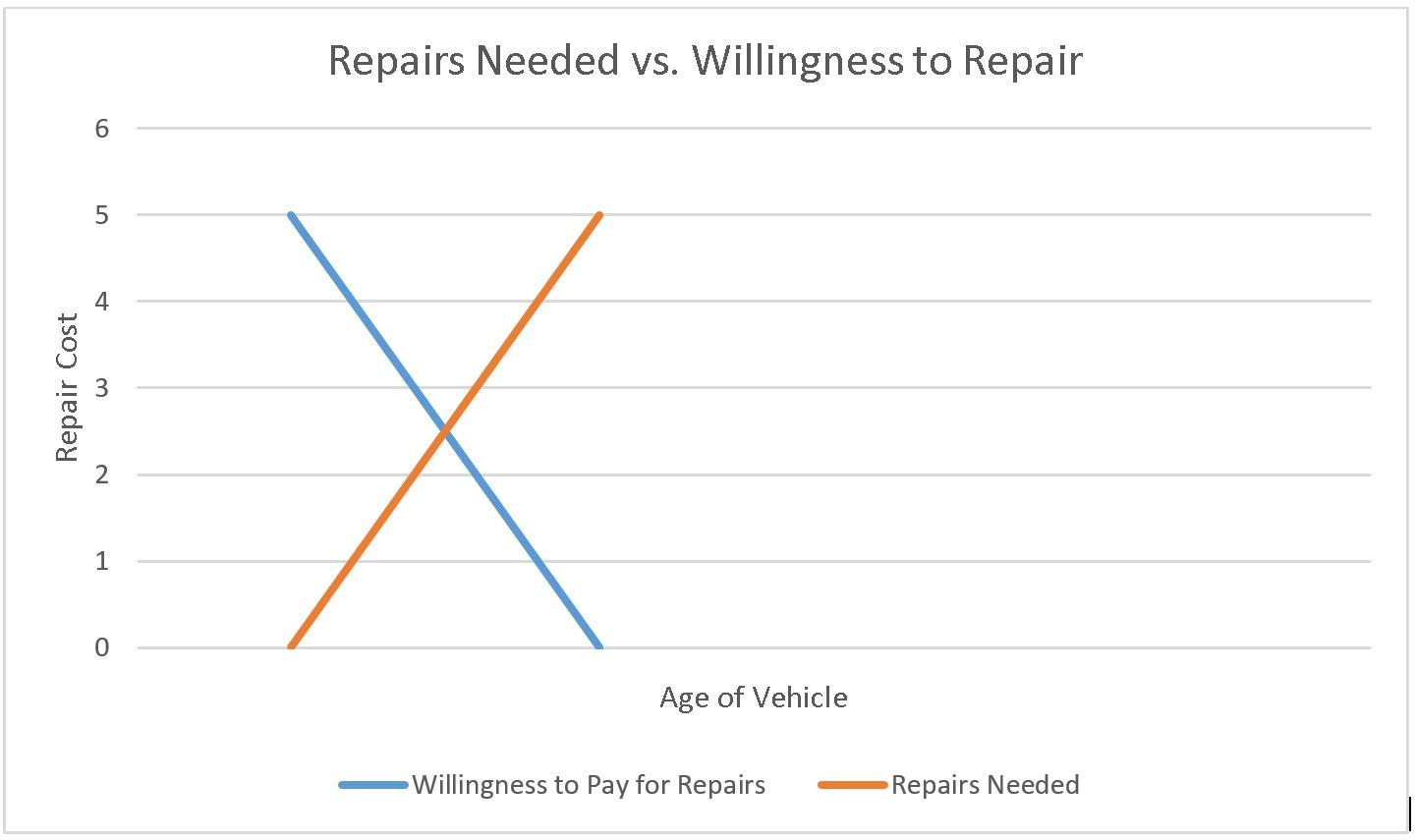 "Graph x axis = age of vehicle, y axis = repair cost. Orange ""repairs needed"" climbing as vehicle gets older. Blue ""willingness to pay for repairs"" declining as vehicle ages."