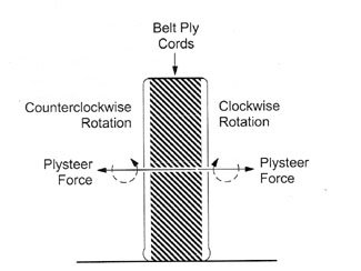 Image showing tire belt ply cords and their effect on plysteer