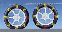 drawing of tires with springs to represent how uneven sidewall stiffness can cause vibration on the freeway while driving