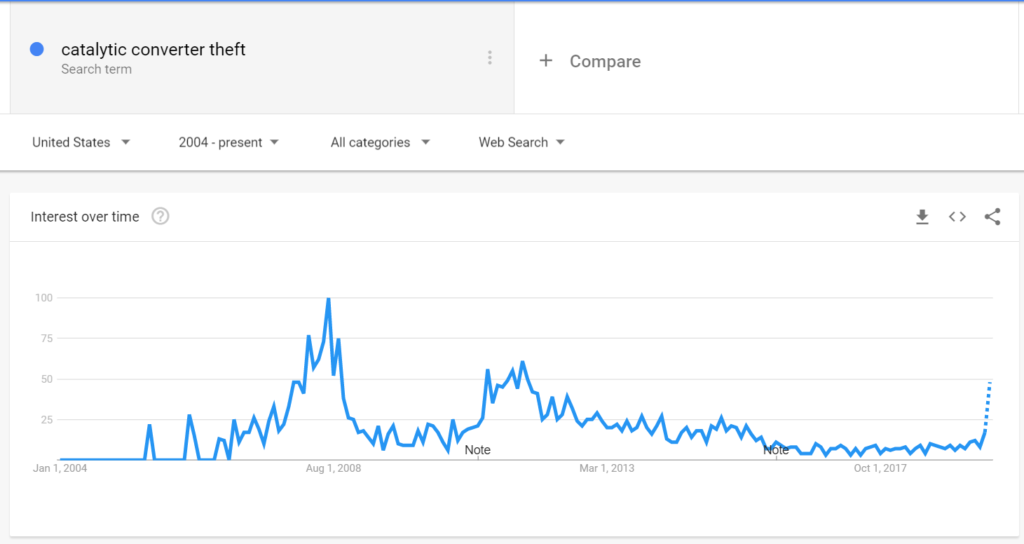 Google search trends for stolen catalytic converter